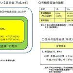 日本、世界での有機農業(有機栽培)普及率|村田自然栽培米ササニシキ
