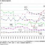 化学肥料と農薬の関係|村田自然栽培米ササニシキ・ヒノヒカリ